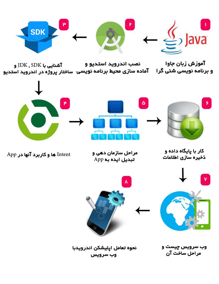 دوره android|آموزش برنامه نویسی اندروید مشهد | برنامه نویسان مشهدسرفصل های آموزش برنامه نویسی اندروید. android java