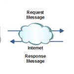 فراخوانی وب سرویس Asp.Net و C# از طریق PHP