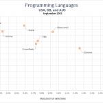 میزان تقاضا و حقوق برای زبان های برنامه نویسی در سال  2015