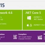 چهارده ویژگی جدید در ASP.NET Core