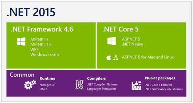 دوره آموزش asp.net core