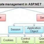 مدیریت حالت در ASP.NET – آموزش گام به گام طراحی سایت با ASP NET