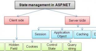 ASP.NET State Managemet
