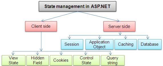 آموزش گام به گام طراحی سایت با asp net