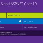 نحوه ارسال ایمیل در ASP NET Core 1.0