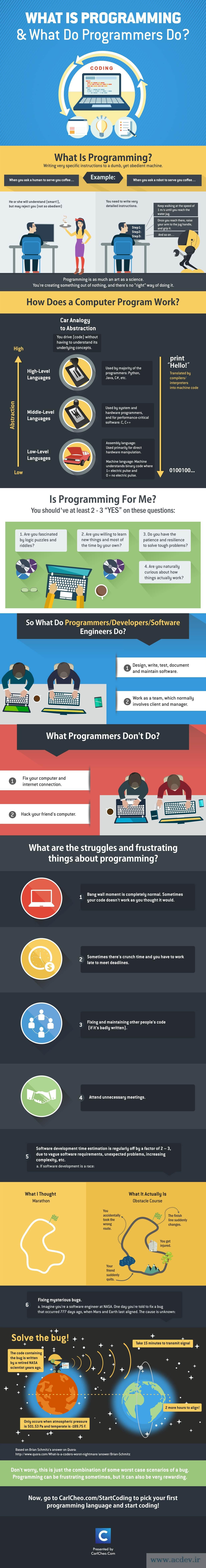 برنامه نویسی چیست