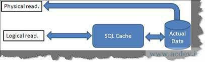 آموزش کوئری نویسی در SQL