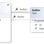 روابط موجود در انتیتی – آموزش تصویری WEB API