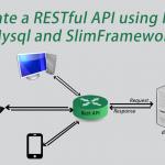 سرویس وب  RESTful در PHP – آموزش ساخت وب سرویس با PHP