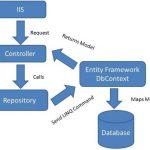 الگوی ریپوزیتوری ( Repository Pattern ) در ASP.NET MVC