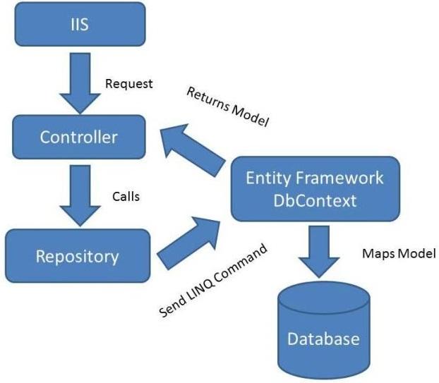 repository در mvc