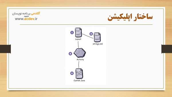 ساختار اپلیکیشن